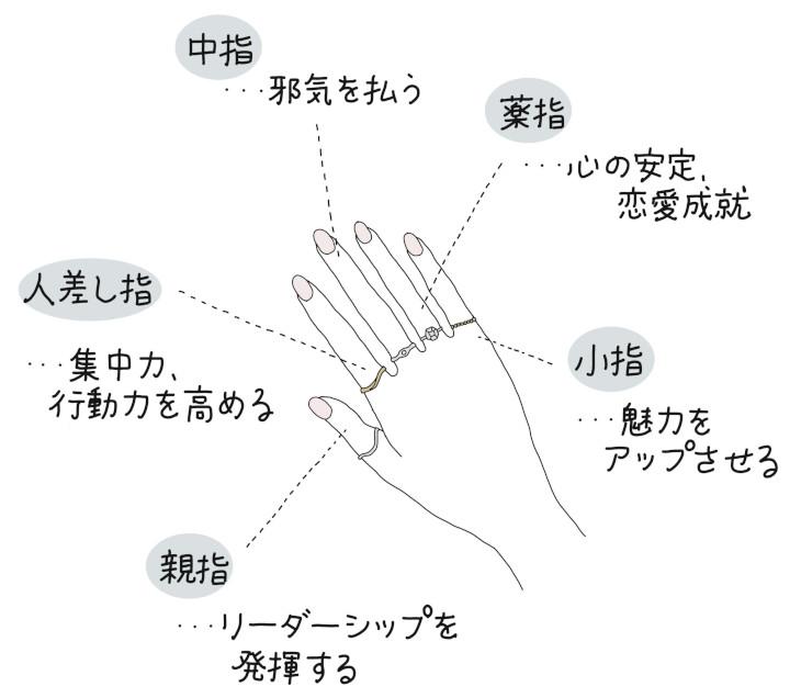 意味 指輪 右手 薬指
